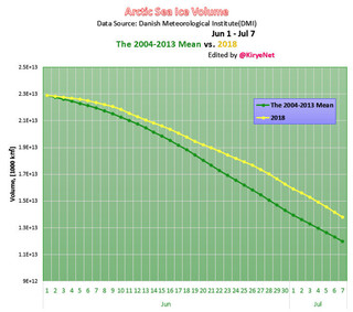 Original Arctic Sea Ice Volume graph the mean vs 2018 Jun 1 Jul 7.jpg